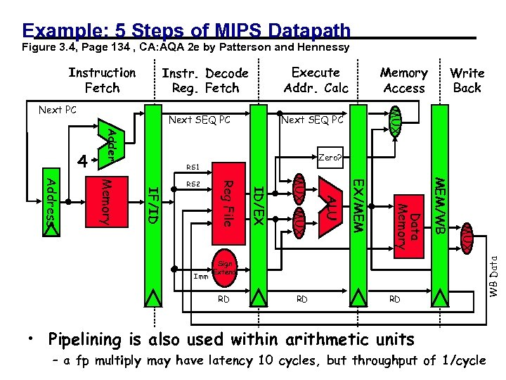 Example: 5 Steps of MIPS Datapath Figure 3. 4, Page 134 , CA: AQA