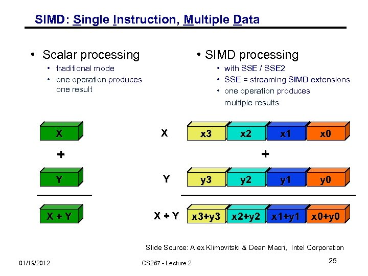 SIMD: Single Instruction, Multiple Data • Scalar processing • SIMD processing • traditional mode