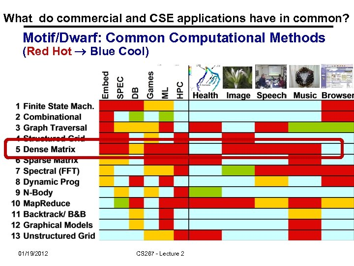 What do commercial and CSE applications have in common? Motif/Dwarf: Common Computational Methods (Red