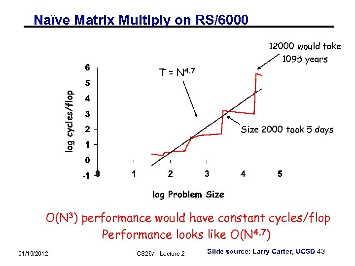 Naïve Matrix Multiply on RS/6000 12000 would take 1095 years T = N 4.