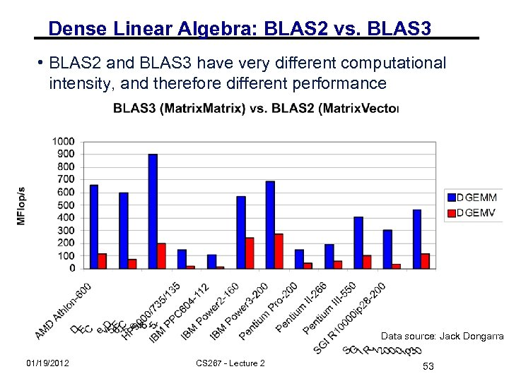 Dense Linear Algebra: BLAS 2 vs. BLAS 3 • BLAS 2 and BLAS 3