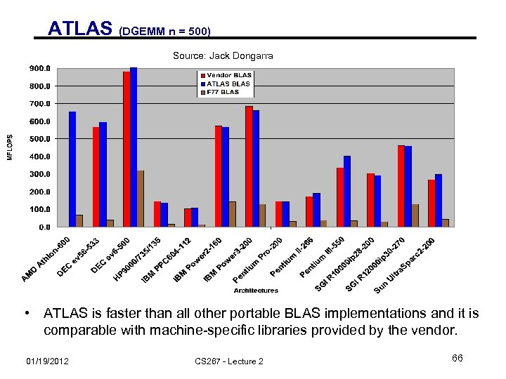 ATLAS (DGEMM n = 500) Source: Jack Dongarra • ATLAS is faster than all