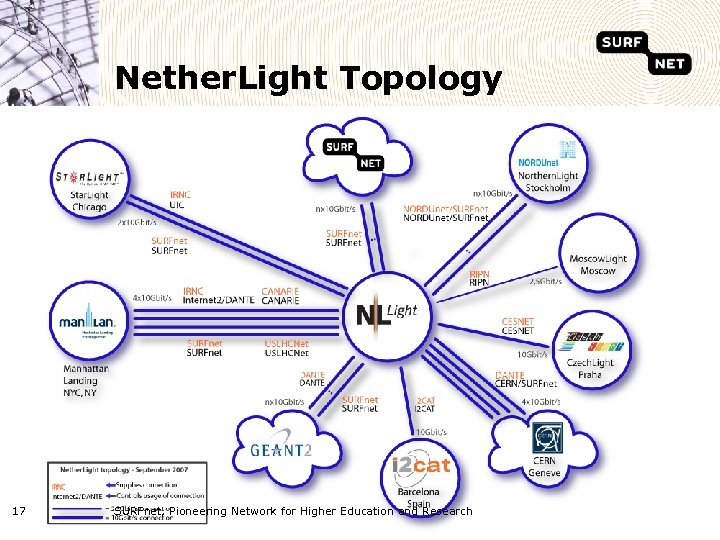 Nether. Light Topology 17 SURFnet, Pioneering Network for Higher Education and Research