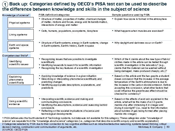 1 Back up: Categories defined by OECD's PISA test can be used to describe