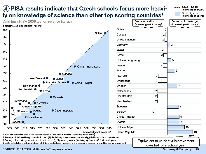 4 PISA results indicate that Czech schools focus more heavily on knowledge of science
