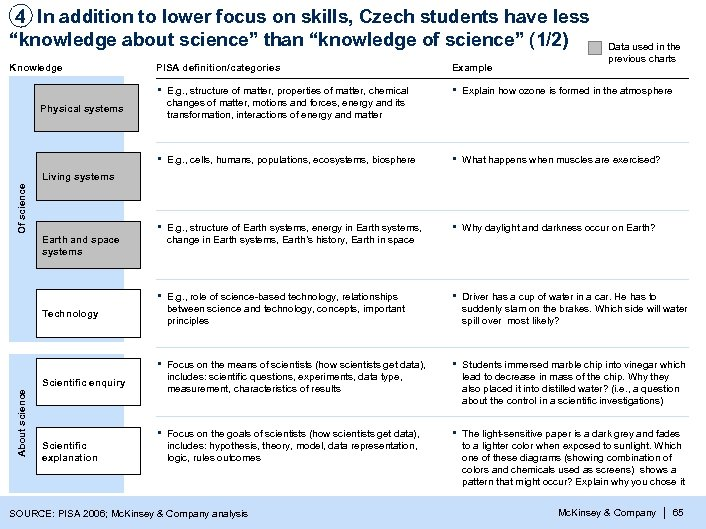 "4 In addition to lower focus on skills, Czech students have less ""knowledge about"