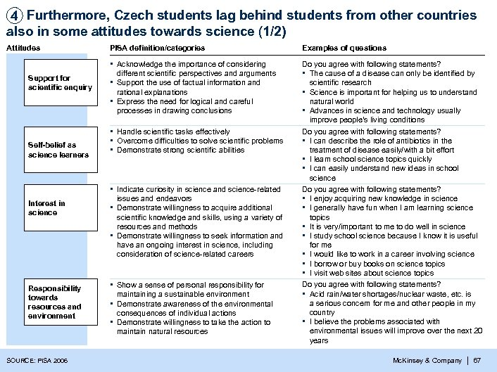 4 Furthermore, Czech students lag behind students from other countries also in some attitudes