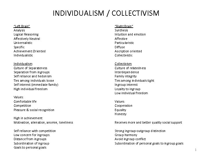 """INDIVIDUALISM / COLLECTIVISM """"Left Brain"""" Analysis Logical Reasoning Affectively Neutral Universalistic Specific Achievement Oriented"""