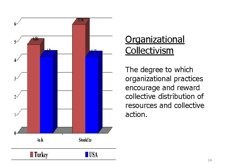 Organizational Collectivism The degree to which organizational practices encourage and reward collective distribution of