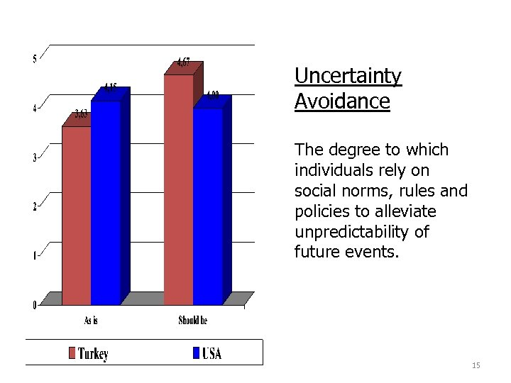 Uncertainty Avoidance The degree to which individuals rely on social norms, rules and policies