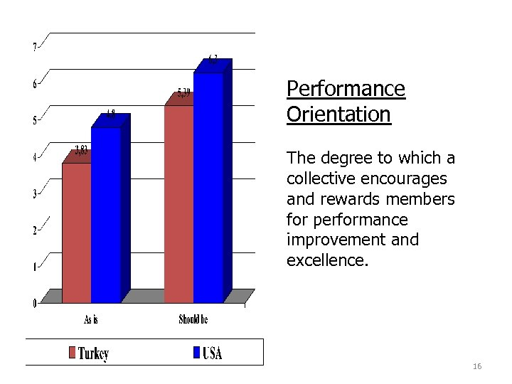 Performance Orientation The degree to which a collective encourages and rewards members for performance