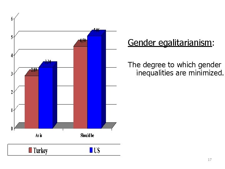 Gender egalitarianism: The degree to which gender inequalities are minimized. 17