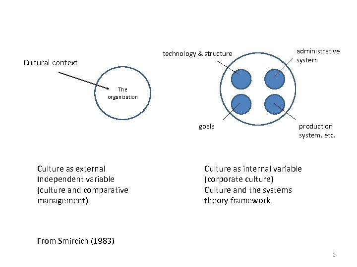 technology & structure Cultural context administrative system The organization goals Culture as external Independent