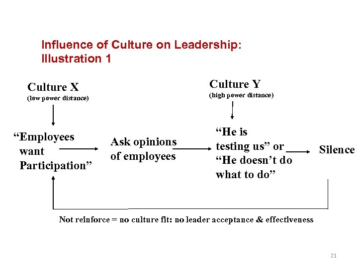 Influence of Culture on Leadership: Illustration 1 Culture Y Culture X (high power distance)