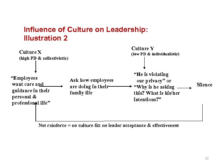 Influence of Culture on Leadership: Illustration 2 Culture Y Culture X (low PD &