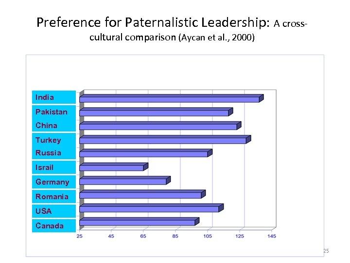 Preference for Paternalistic Leadership: A crosscultural comparison (Aycan et al. , 2000) India Pakistan