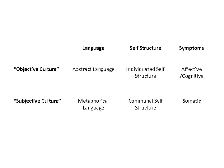 """Language Self Structure Symptoms """"Objective Culture"""" Abstract Language Individuated Self Structure Affective /Cognitive """"Subjective"""