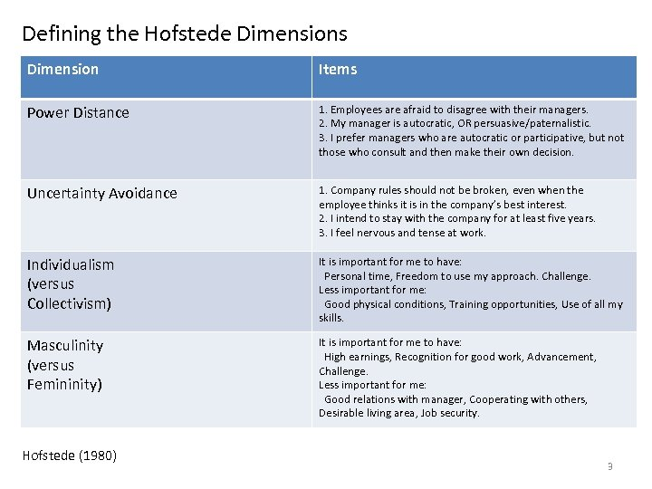 Defining the Hofstede Dimensions Dimension Items Power Distance 1. Employees are afraid to disagree