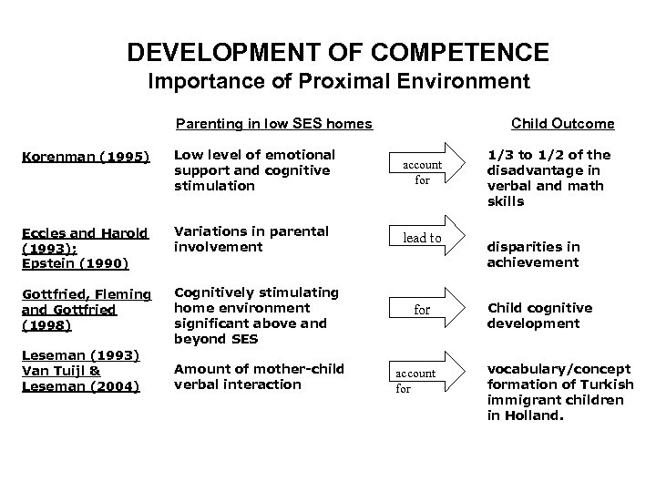 DEVELOPMENT OF COMPETENCE Importance of Proximal Environment Parenting in low SES homes Child Outcome