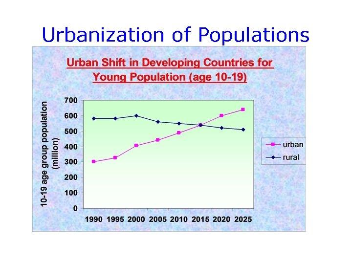 Urbanization of Populations
