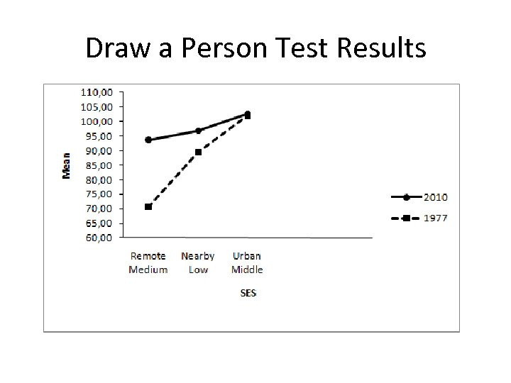 Draw a Person Test Results