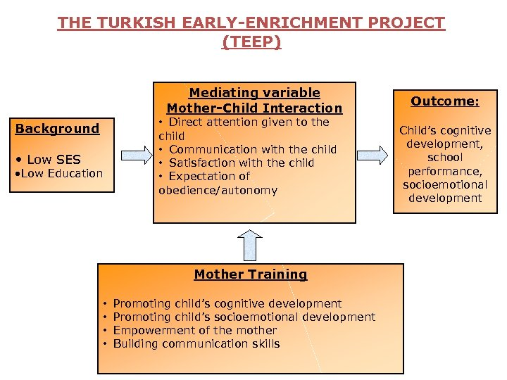 THE TURKISH EARLY-ENRICHMENT PROJECT (TEEP) Mediating variable Mother-Child Interaction Background • Low SES •