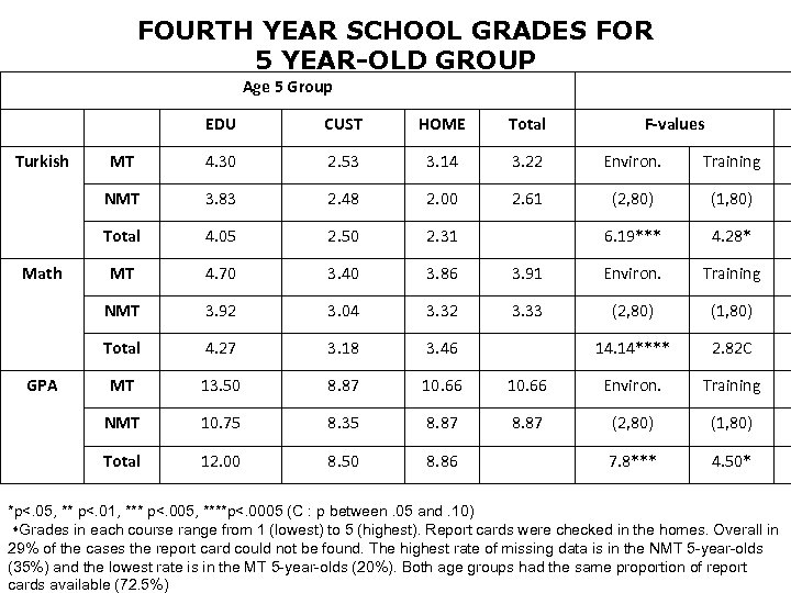 FOURTH YEAR SCHOOL GRADES FOR 5 YEAR-OLD GROUP Age 5 Group EDU MT 4.