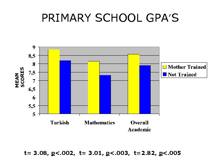 MEAN SCORES PRIMARY SCHOOL GPA'S t= 3. 08, p<. 002, t= 3. 01, p<.