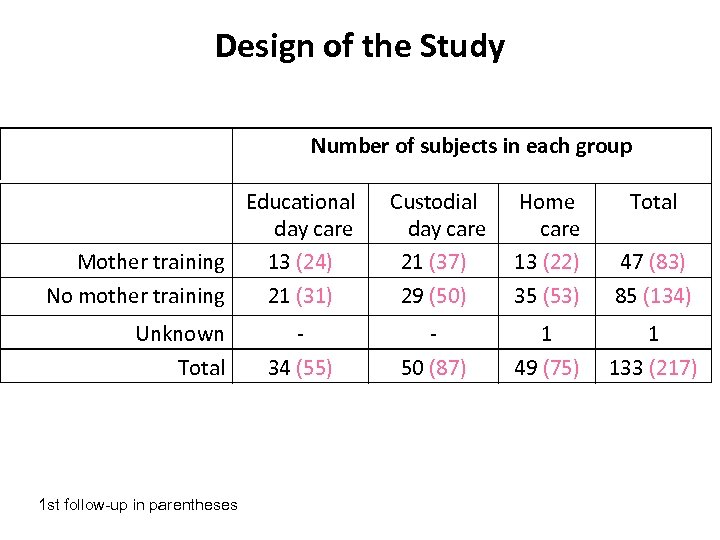 Design of the Study Number of subjects in each group Educational day care Mother