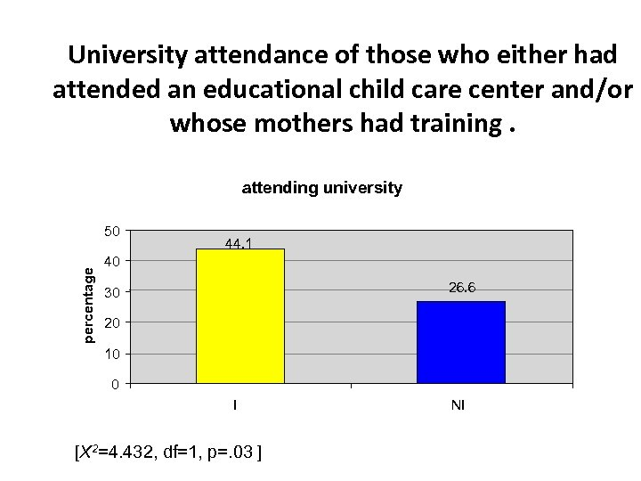 University attendance of those who either had attended an educational child care center and/or
