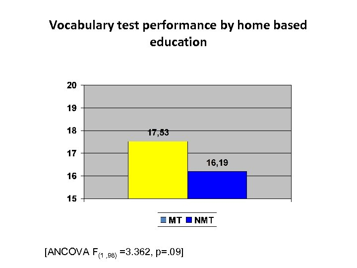 Vocabulary test performance by home based education [ANCOVA F(1 , 98) =3. 362, p=.
