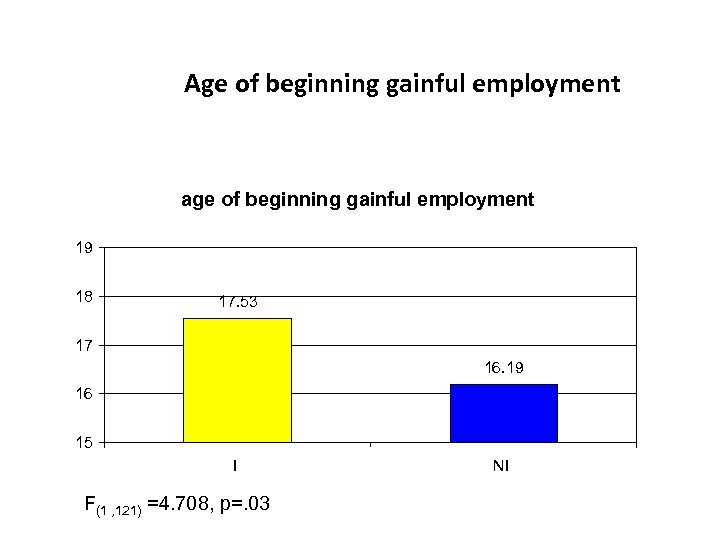 Age of beginning gainful employment age of beginning gainful employment 19 18 17. 53