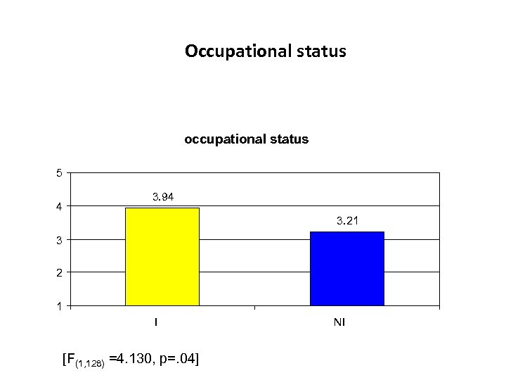 Occupational status occupational status 5 4 3. 94 3. 21 3 2 1 I
