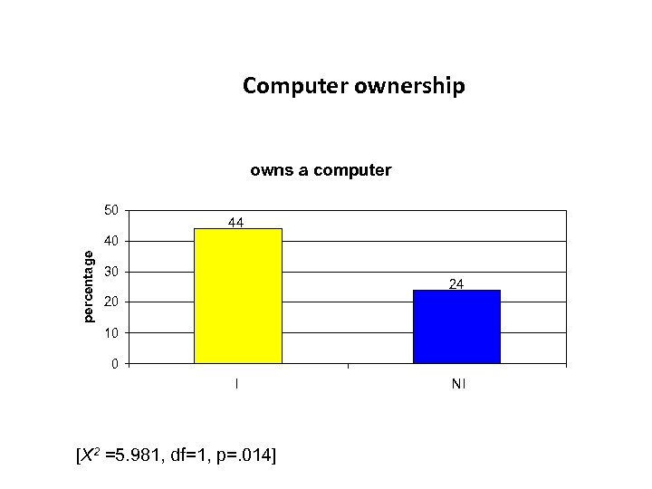Computer ownership owns a computer 50 44 percentage 40 30 24 20 10 0