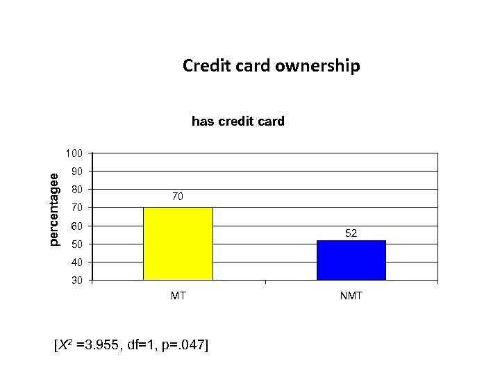 Credit card ownership has credit card percentagee 100 90 80 70 70 60 52