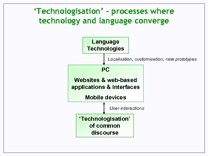'Technologisation' – processes where technology and language converge Language Technologies Localisation, customisation, new prototypes