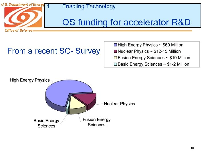 U. S. Department of Energy 1. Enabling Technology OS funding for accelerator R&D Office