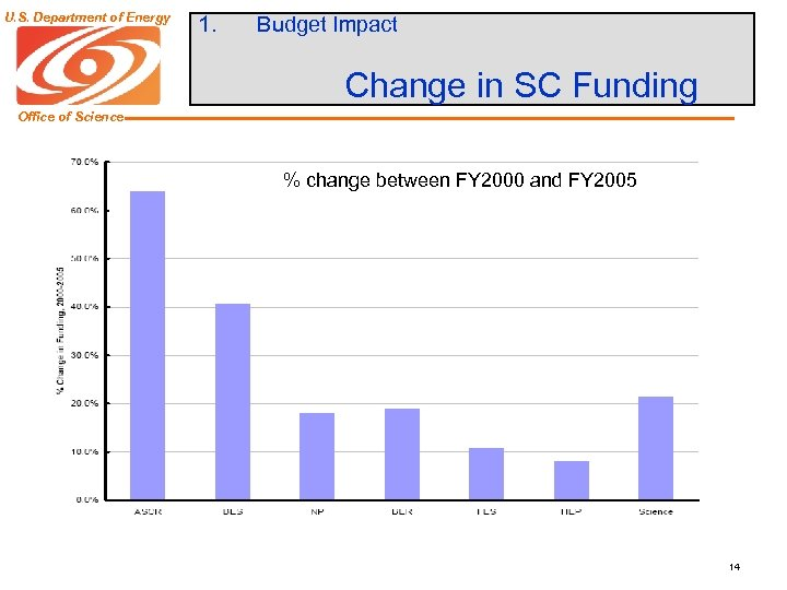 U. S. Department of Energy 1. Budget Impact Change in SC Funding Office of