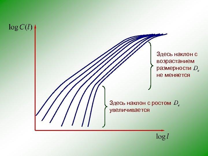Здесь наклон с возрастанием размерности не меняется Здесь наклон с ростом увеличивается