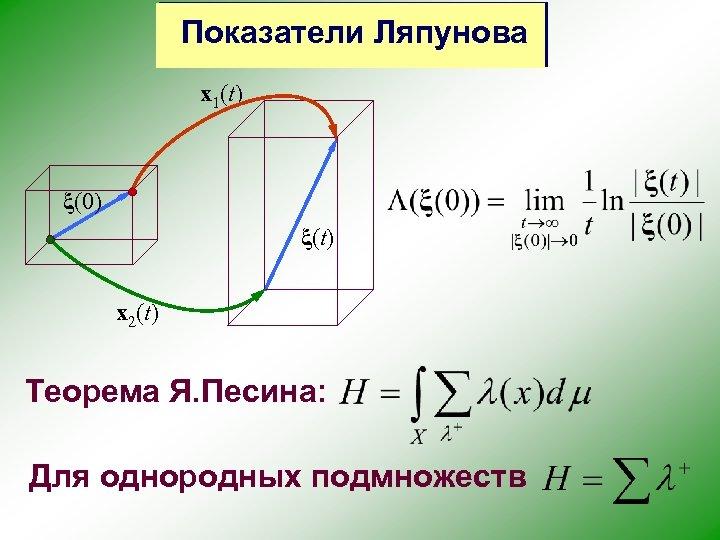 Показатели Ляпунова x 1(t) ξ(0) ξ(t) x 2(t) Теорема Я. Песина: Для однородных подмножеств