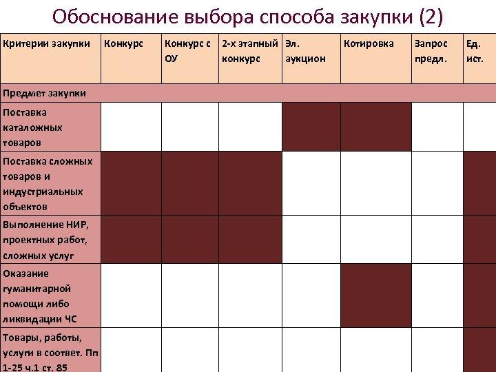 Обоснование выбора способа закупки (2) Критерии закупки Конкурс с 2 -х этапный Эл. ОУ
