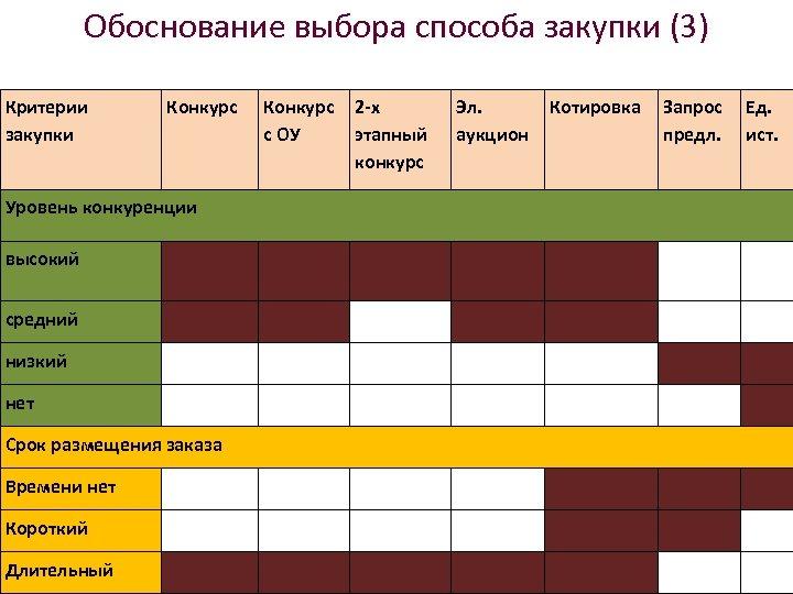 Обоснование выбора способа закупки (3) Критерии закупки Конкурс с ОУ 2 -х этапный конкурс