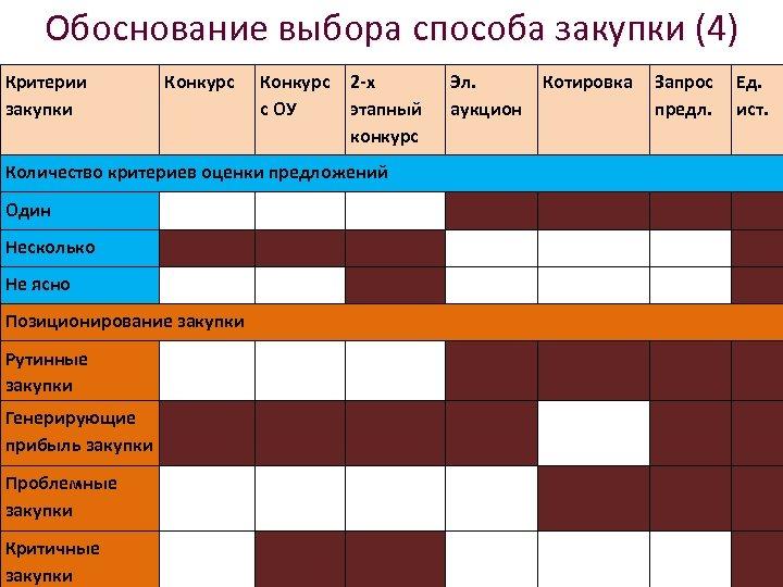 Обоснование выбора способа закупки (4) Критерии закупки Конкурс с ОУ 2 -х этапный конкурс