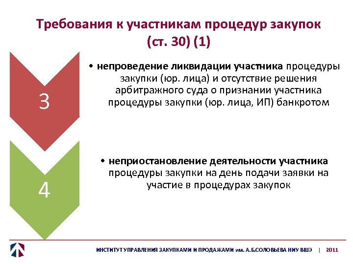 Требования к участникам процедур закупок (ст. 30) (1) 3 4 • непроведение ликвидации участника