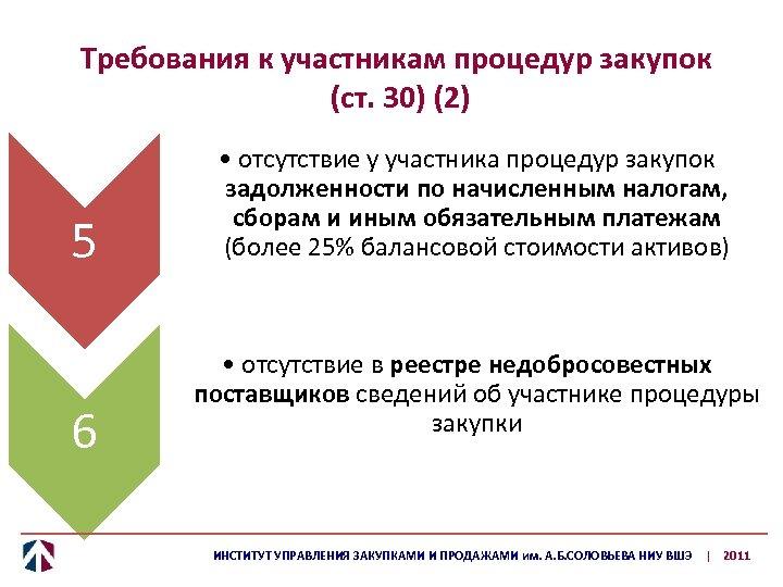Требования к участникам процедур закупок (ст. 30) (2) 5 6 • отсутствие у участника