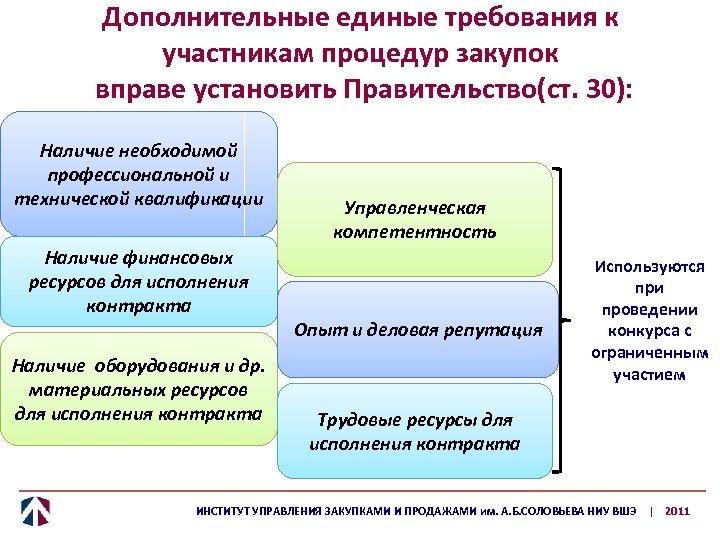 Дополнительные единые требования к участникам процедур закупок вправе установить Правительство(ст. 30): Наличие необходимой профессиональной