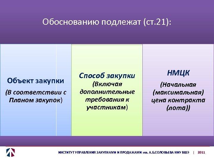 Обоснованию подлежат (ст. 21): Объект закупки (В соответствии с Планом закупок) Способ закупки (Включая