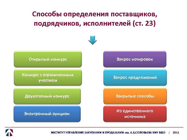 Способы определения поставщиков, подрядчиков, исполнителей (ст. 23) Открытый конкурс Запрос котировок Конкурс с ограниченным
