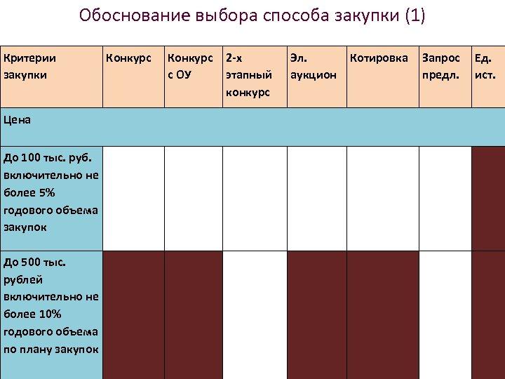 Обоснование выбора способа закупки (1) Критерии закупки Конкурс с ОУ 2 -х этапный конкурс