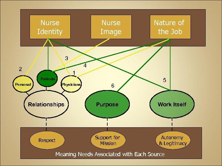 Nurse Identity Nurse Image Nature of the Job 3 4 2 1 Patients Personal